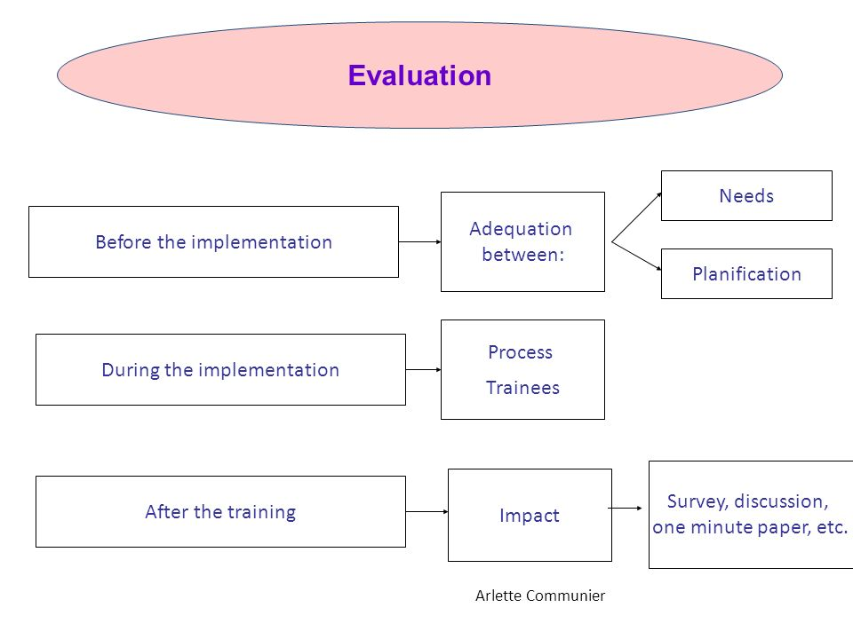 Before the implementation Needs Adequation between: Evaluation Planification During the implementation Process Trainees After the training Impact Arle