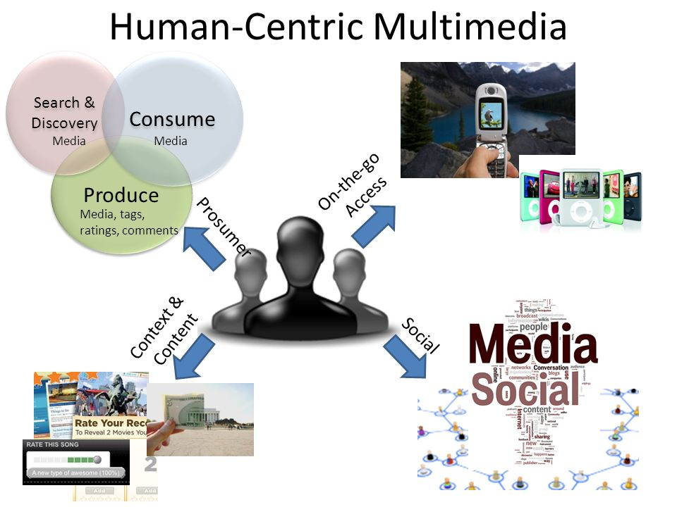 Human-Centric Multimedia Prosumer On-the-go Access Context & Content Social Produce Search & Discovery Consume Media, tags, ratings, comments Media