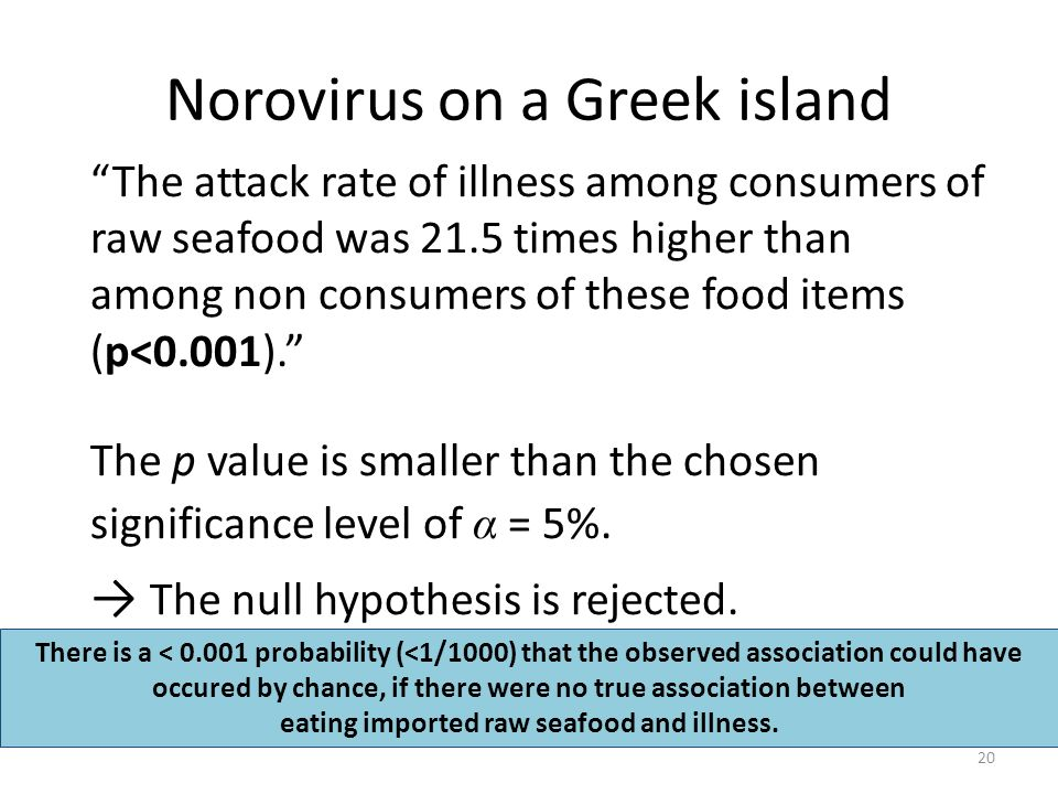 Norovirus on a Greek island The attack rate of illness among consumers of raw seafood was 21.5 times higher than among non consumers of these food items (p<0.001).