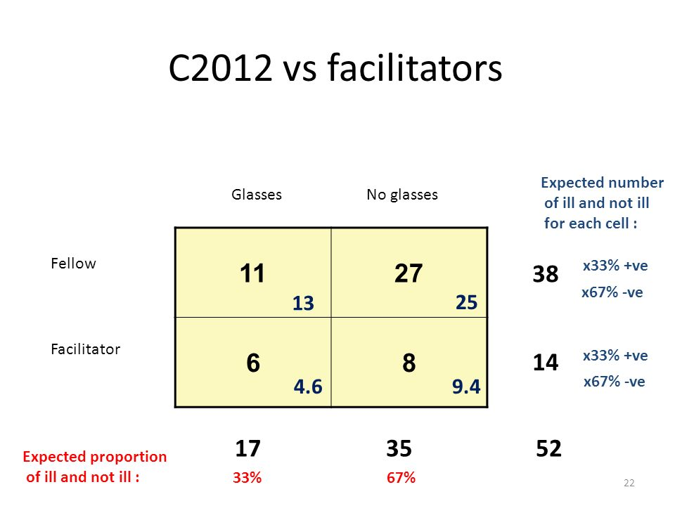 C2012 vs facilitators 1127 68 Fellow Facilitator GlassesNo glasses 1735 38 14 52 22 33%67% Expected proportion of ill and not ill : x33% +ve x67% -ve x33% +ve x67% -ve Expected number of ill and not ill for each cell : 13 4.69.4 25
