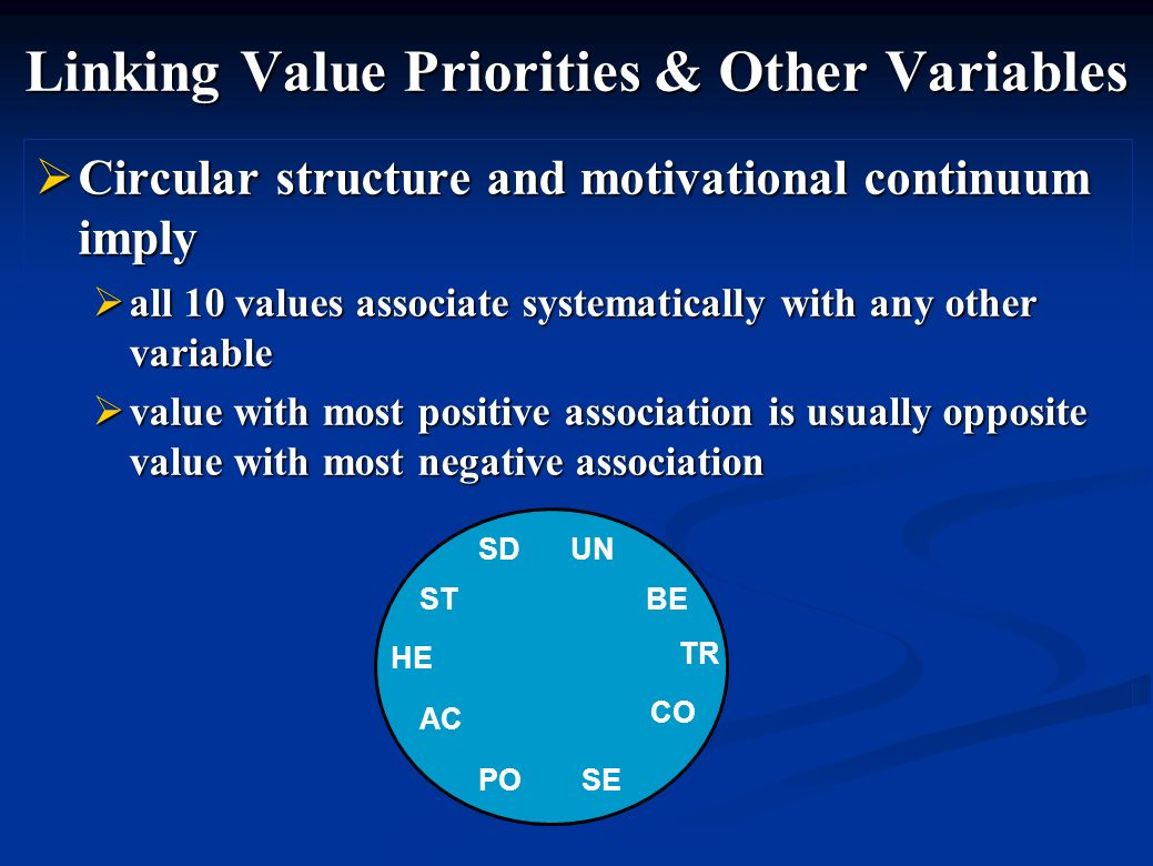 Linking Value Priorities & Other Variables Circular structure and motivational continuum imply Circular structure and motivational continuum imply all 10 values associate systematically with any other variable all 10 values associate systematically with any other variable value with most positive association is usually opposite value with most negative association value with most positive association is usually opposite value with most negative association ST SDUN BE TR HE CO AC POSE