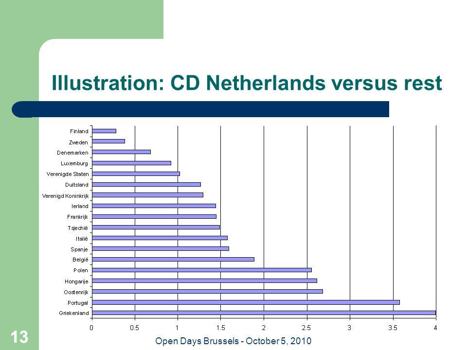 13 Open Days Brussels - October 5, 2010 13 Illustration: CD Netherlands versus rest