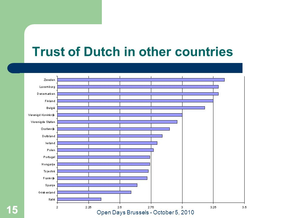15 Open Days Brussels - October 5, 2010 15 Trust of Dutch in other countries
