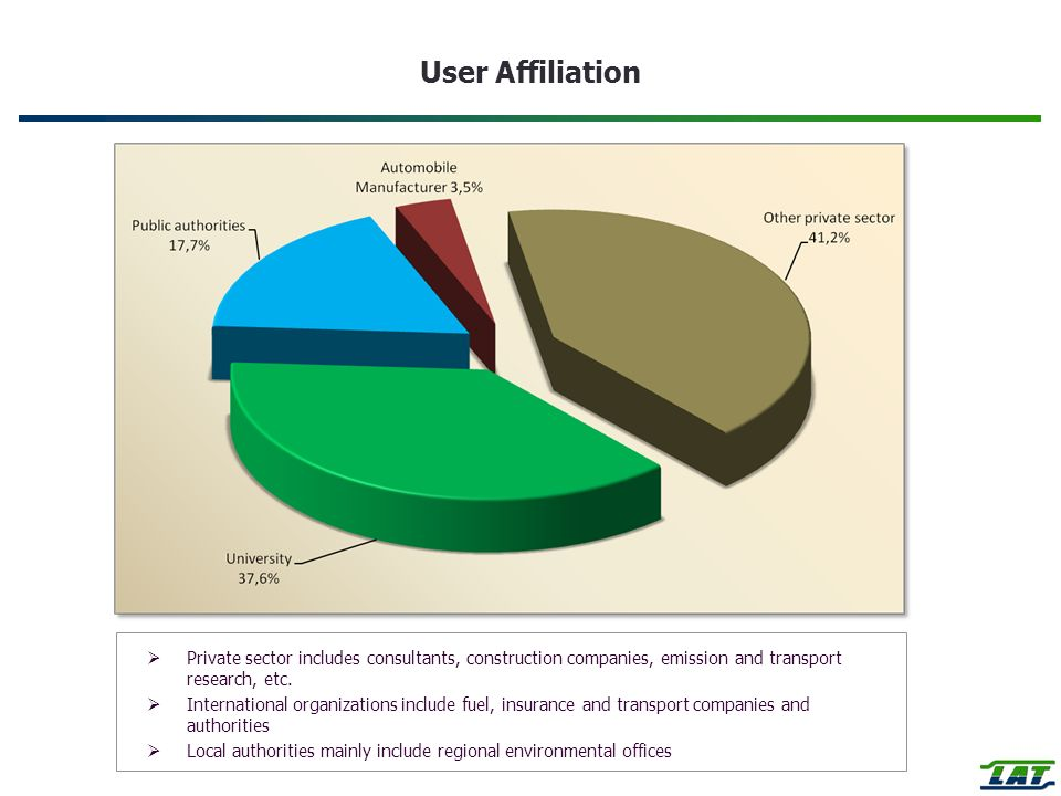 User Affiliation Private sector includes consultants, construction companies, emission and transport research, etc.