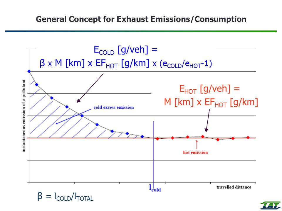 General Concept for Exhaust Emissions/Consumption E HOT [g/veh] = M [km] x EF HOT [g/km] E COLD [g/veh] = β x M [km] x EF HOT [g/km] x (e COLD /e HOT