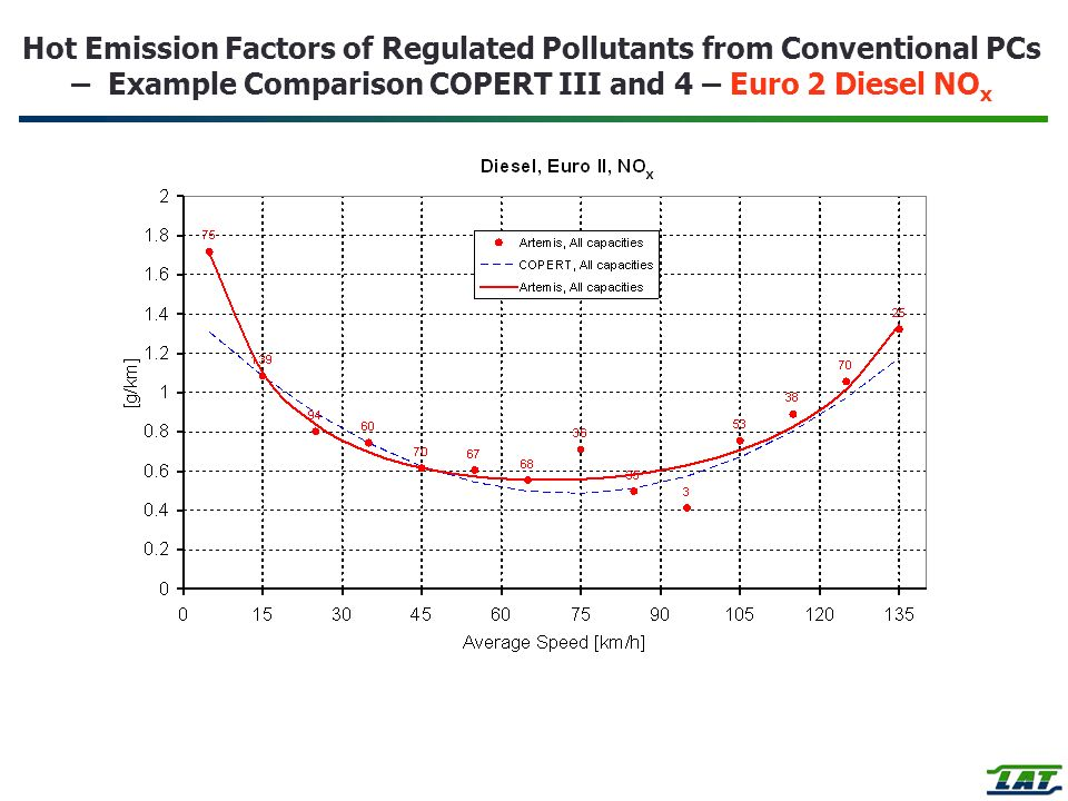 Hot Emission Factors of Regulated Pollutants from Conventional PCs – Example Comparison COPERT III and 4 – Euro 2 Diesel NO x
