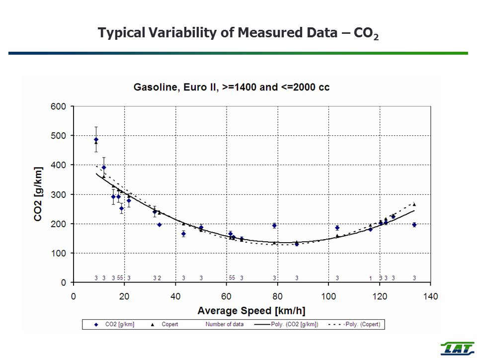 Typical Variability of Measured Data – CO 2