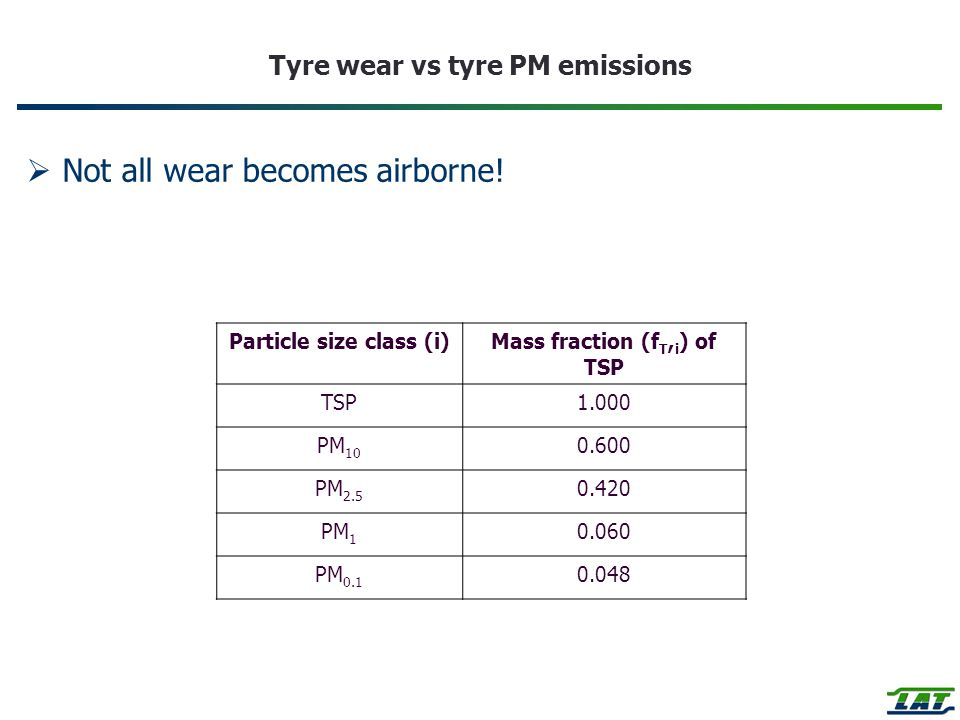 Tyre wear vs tyre PM emissions Not all wear becomes airborne.