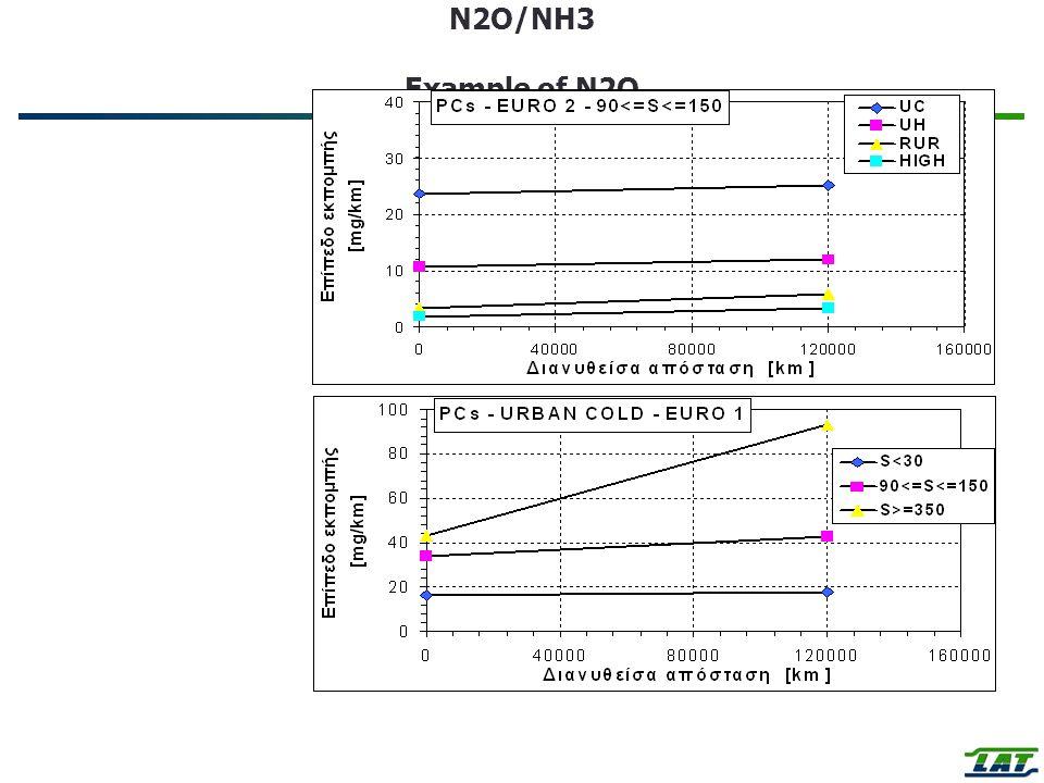 N2O/NH3 Example of N2O Emission Factors