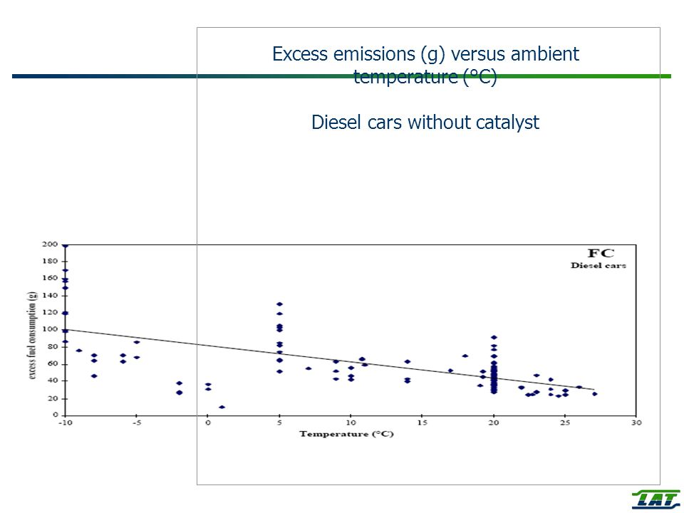 Excess emissions (g) versus ambient temperature (°C) Diesel cars without catalyst