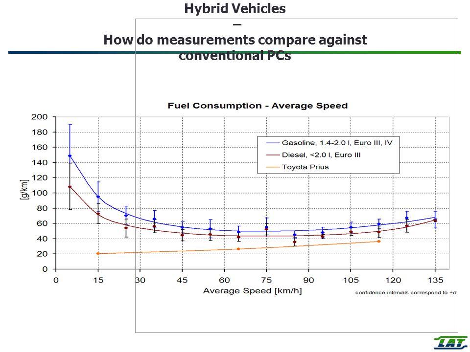 Hybrid Vehicles – How do measurements compare against conventional PCs