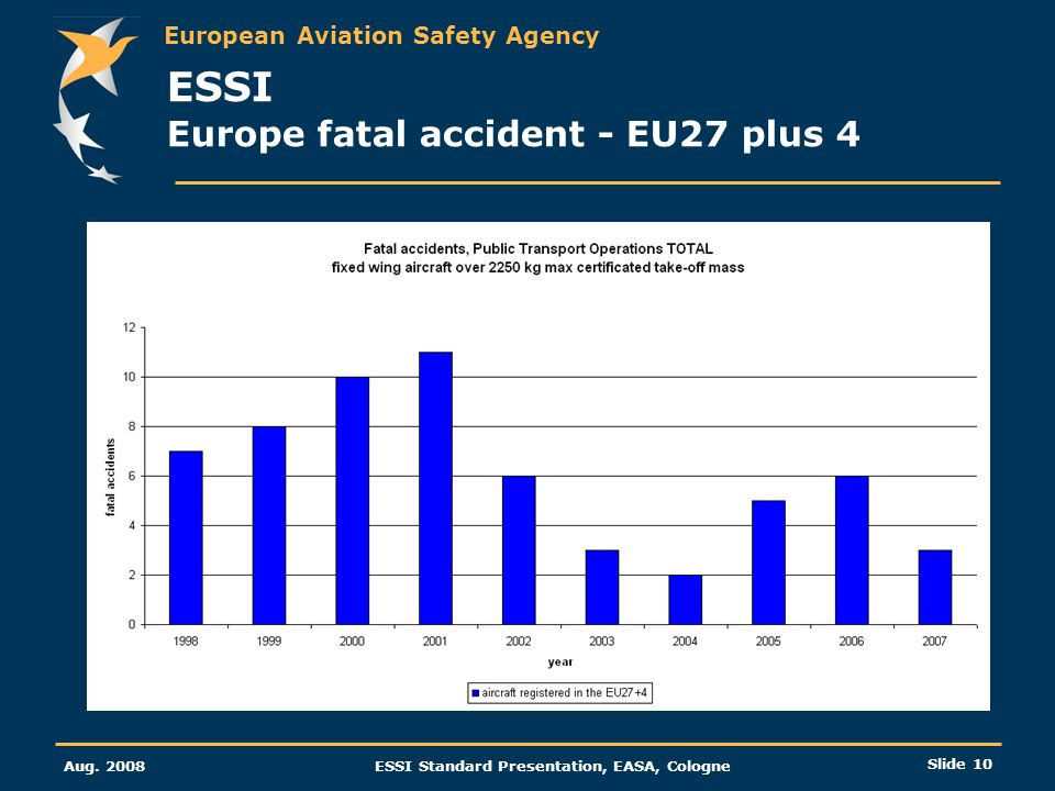European Aviation Safety Agency Aug. 2008ESSI Standard Presentation, EASA, Cologne Slide 10 ESSI Europe fatal accident - EU27 plus 4