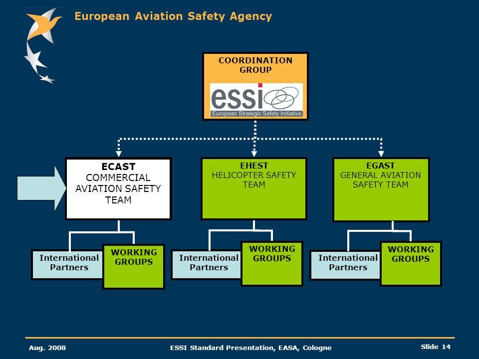 European Aviation Safety Agency Aug. 2008ESSI Standard Presentation, EASA, Cologne Slide 14 ECAST COMMERCIAL AVIATION SAFETY TEAM EHEST HELICOPTER SAF