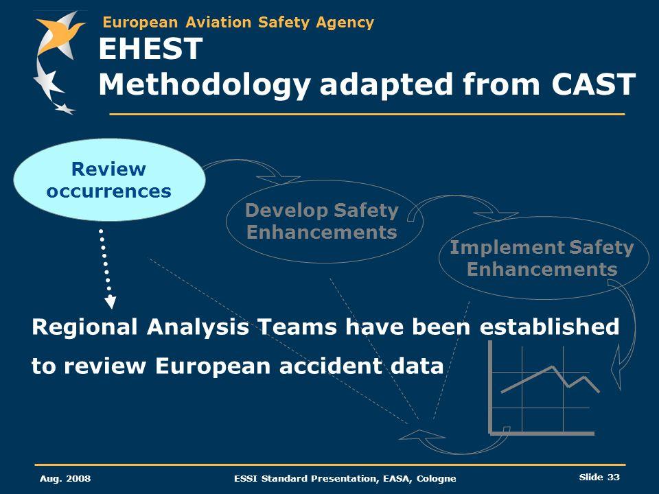European Aviation Safety Agency Aug. 2008ESSI Standard Presentation, EASA, Cologne Slide 33 Develop Safety Enhancements Implement Safety Enhancements