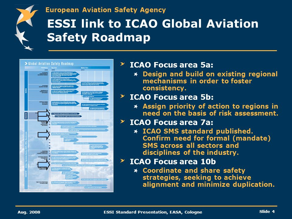 European Aviation Safety Agency Aug. 2008ESSI Standard Presentation, EASA, Cologne Slide 4 ESSI link to ICAO Global Aviation Safety Roadmap ICAO Focus