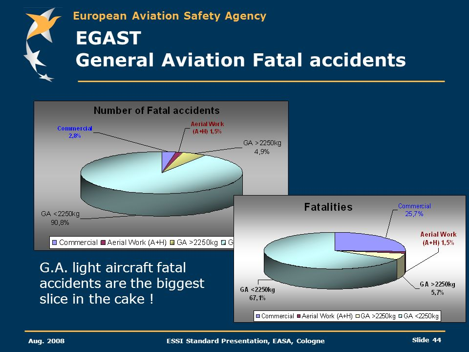 European Aviation Safety Agency Aug. 2008ESSI Standard Presentation, EASA, Cologne Slide 44 EGAST General Aviation Fatal accidents G.A. light aircraft