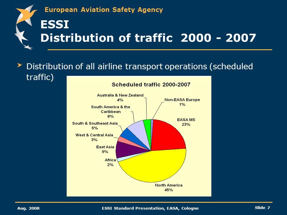 European Aviation Safety Agency Aug. 2008ESSI Standard Presentation, EASA, Cologne Slide 7 ESSI Distribution of traffic 2000 - 2007 Distribution of al