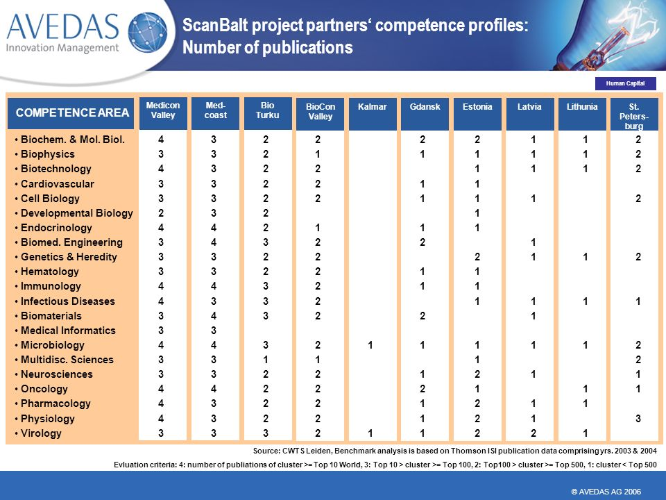 © AVEDAS AG 2006 ScanBalt project partners competence profiles: Number of publications COMPETENCE AREA Med- coast Medicon Valley Bio Turku KalmarBioCon Valley GdanskLatviaEstoniaLithuniaSt.