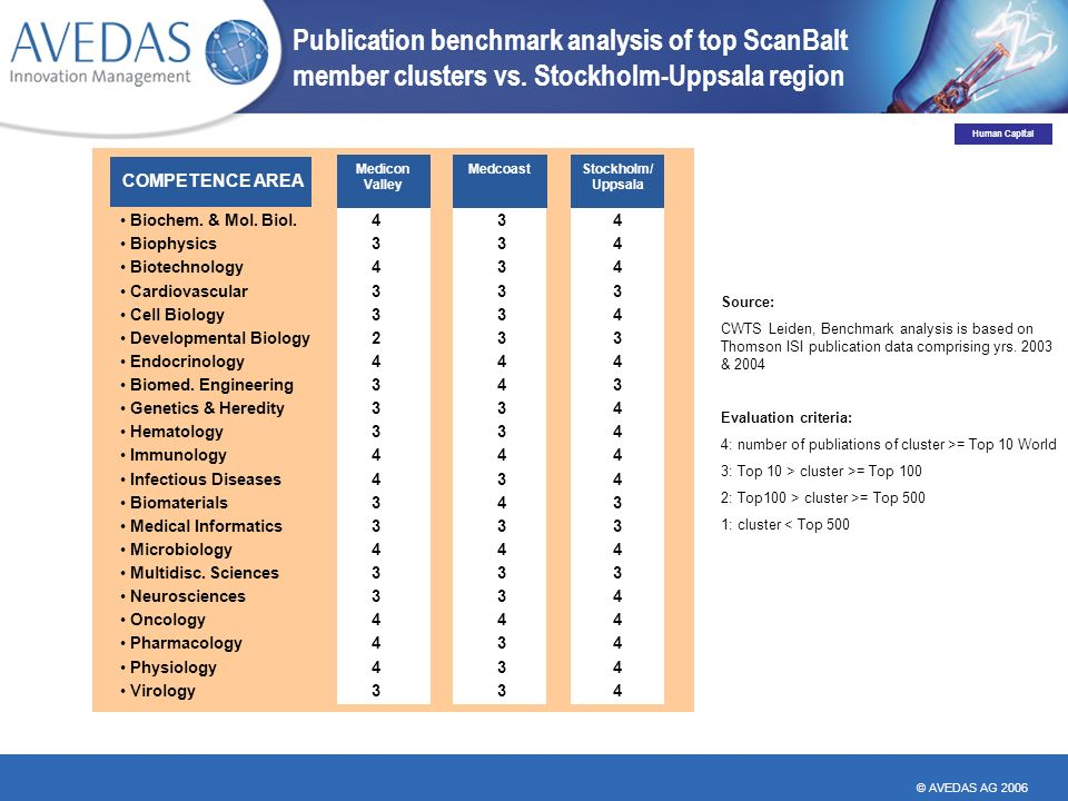 © AVEDAS AG 2006 Publication benchmark analysis of top ScanBalt member clusters vs.