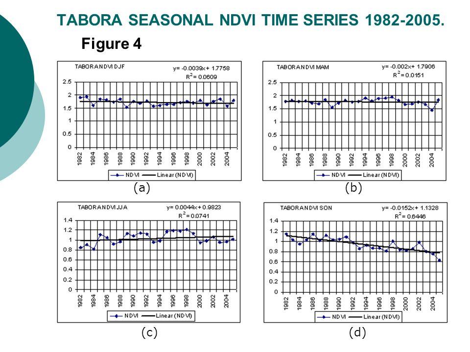 TABORA SEASONAL NDVI TIME SERIES 1982-2005. Figure 4 (a)(b) (c)(d)