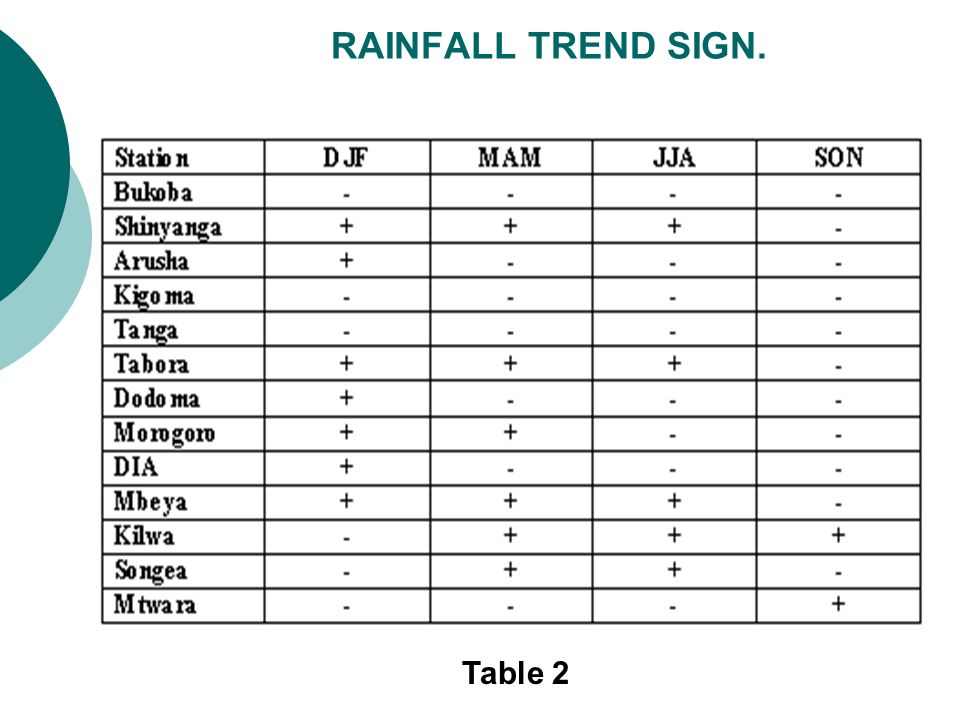 RAINFALL TREND SIGN. Table 2