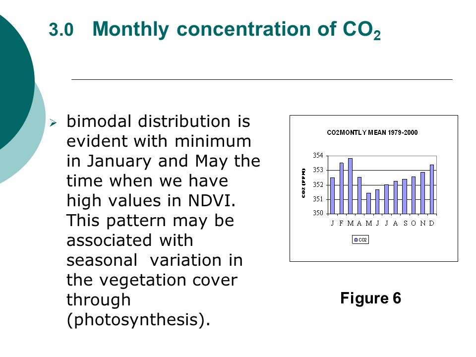 3.0 Monthly concentration of CO 2 bimodal distribution is evident with minimum in January and May the time when we have high values in NDVI. This patt
