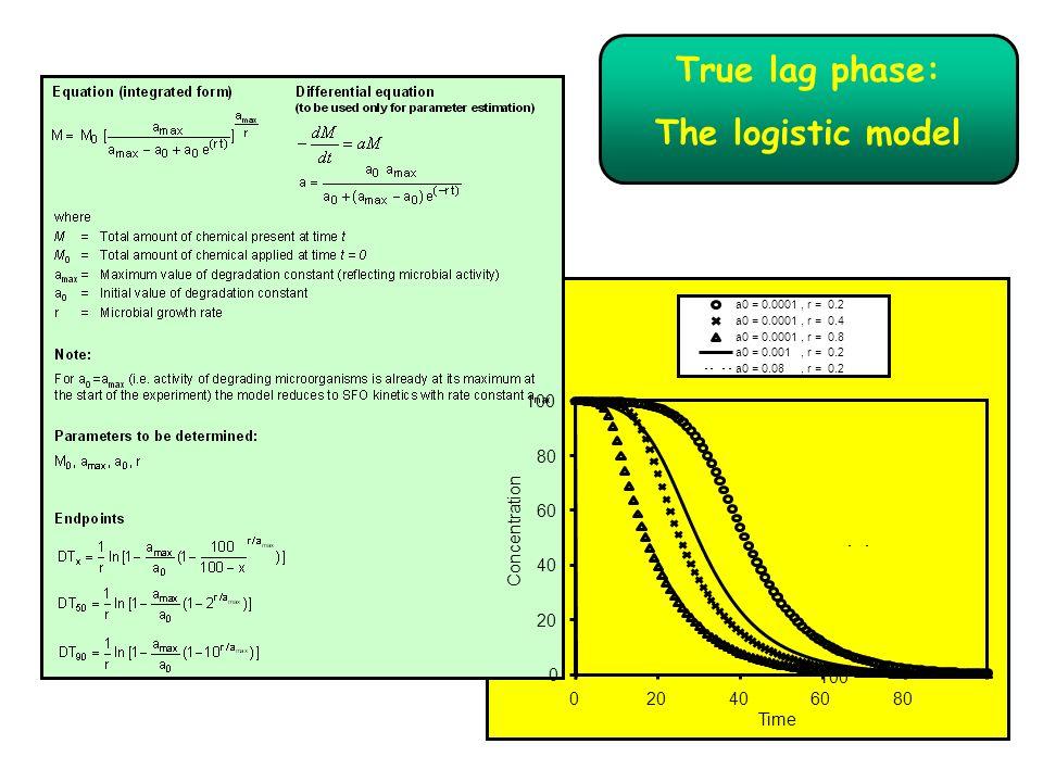 True lag phase: The logistic model a0 = 0.0001, r = 0.2 a0 = 0.0001, r = 0.4 a0 = 0.0001, r = 0.8 a0 = 0.001, r = 0.2 a0 = 0.08, r = 0.2 100 0 20 40 6