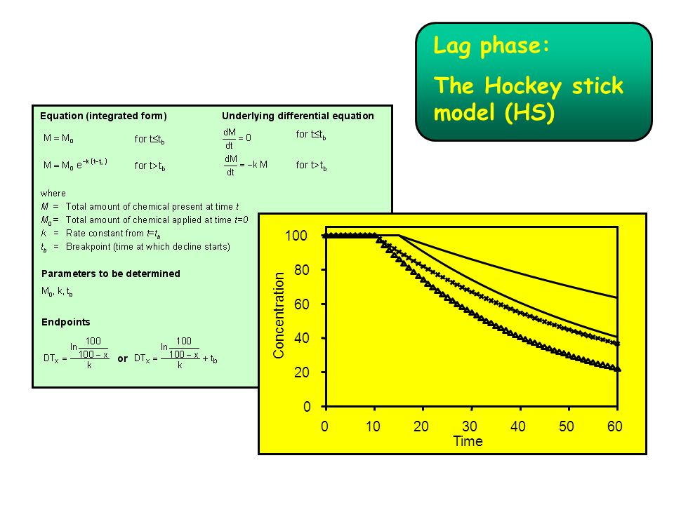0 20 40 60 80 100 0102030405060 Time Concentration Lag phase: The Hockey stick model (HS)