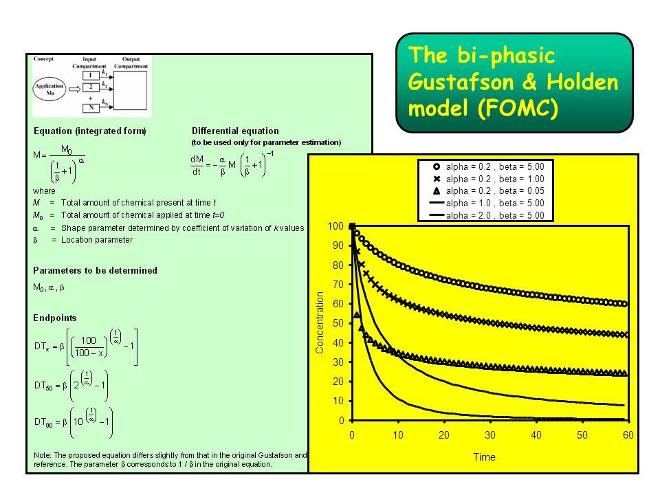 The bi-phasic Gustafson & Holden model (FOMC) alpha = 0.2, beta = 5.00 alpha = 0.2, beta = 1.00 alpha = 0.2, beta = 0.05 alpha = 1.0, beta = 5.00 alph