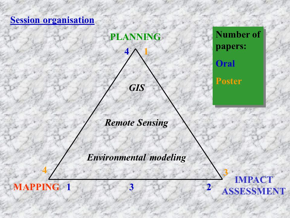 Session organisation PLANNING IMPACT ASSESSMENT MAPPING Number of papers: Oral Poster Number of papers: Oral Poster 4 4 12 3 1 GIS Remote Sensing Envi