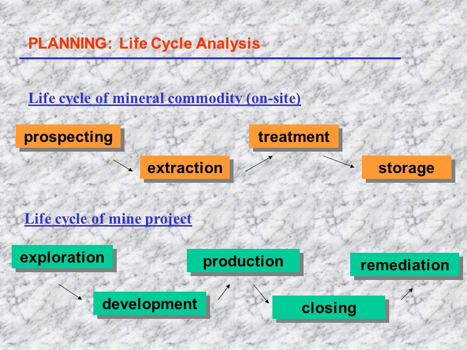 PLANNING: Life Cycle Analysis Life cycle of mineral commodity (on-site) prospecting extraction treatment storage Life cycle of mine project developmen