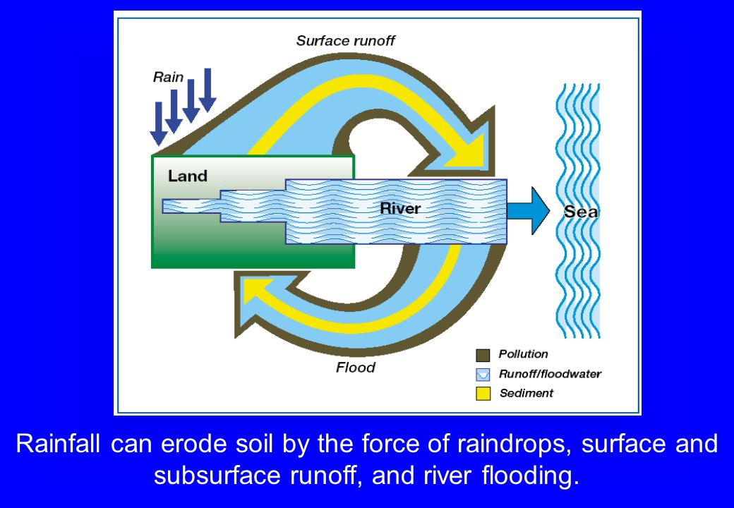 Rainfall can erode soil by the force of raindrops, surface and subsurface runoff, and river flooding.