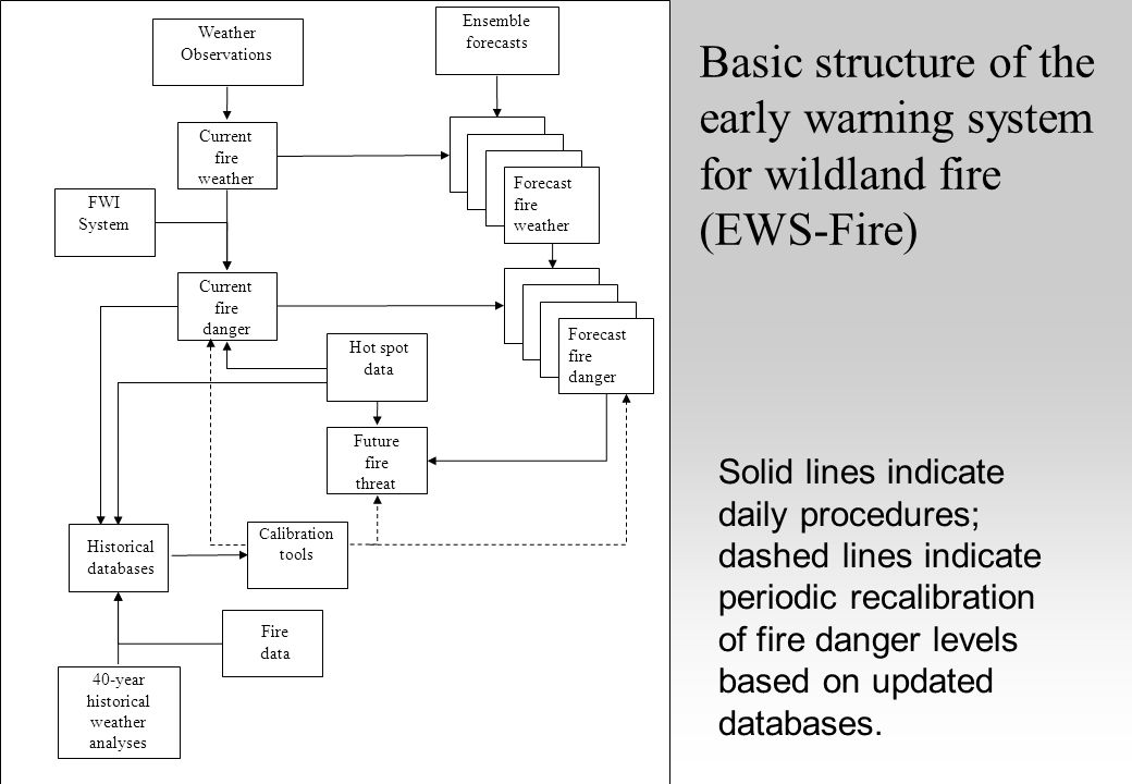 Basic structure of the early warning system for wildland fire (EWS-Fire) Weather Observations Fire data Hot spot data Current fire weather Current fir