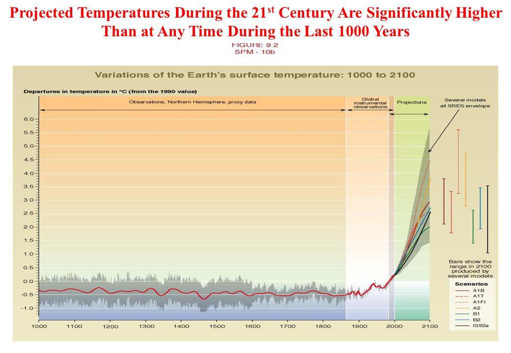 Projected Temperatures During the 21 st Century Are Significantly Higher Than at Any Time During the Last 1000 Years