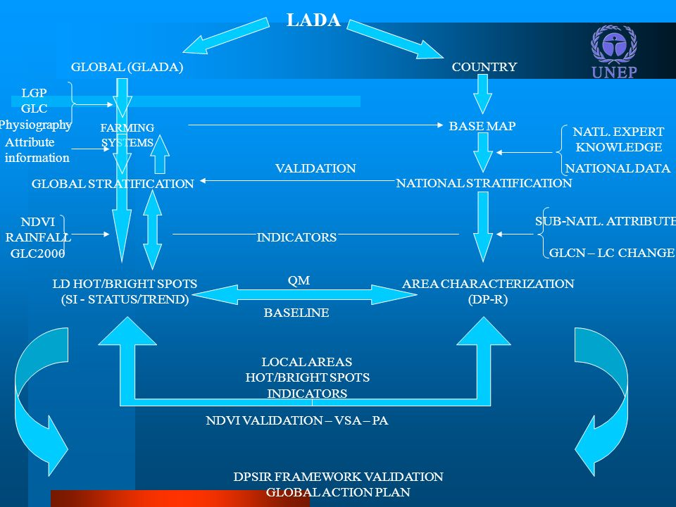 LADA GLOBAL (GLADA)COUNTRY FARMING SYSTEMS GLOBAL STRATIFICATION NATIONAL STRATIFICATION BASE MAP NATL. EXPERT KNOWLEDGE NATIONAL DATA INDICATORS NDVI