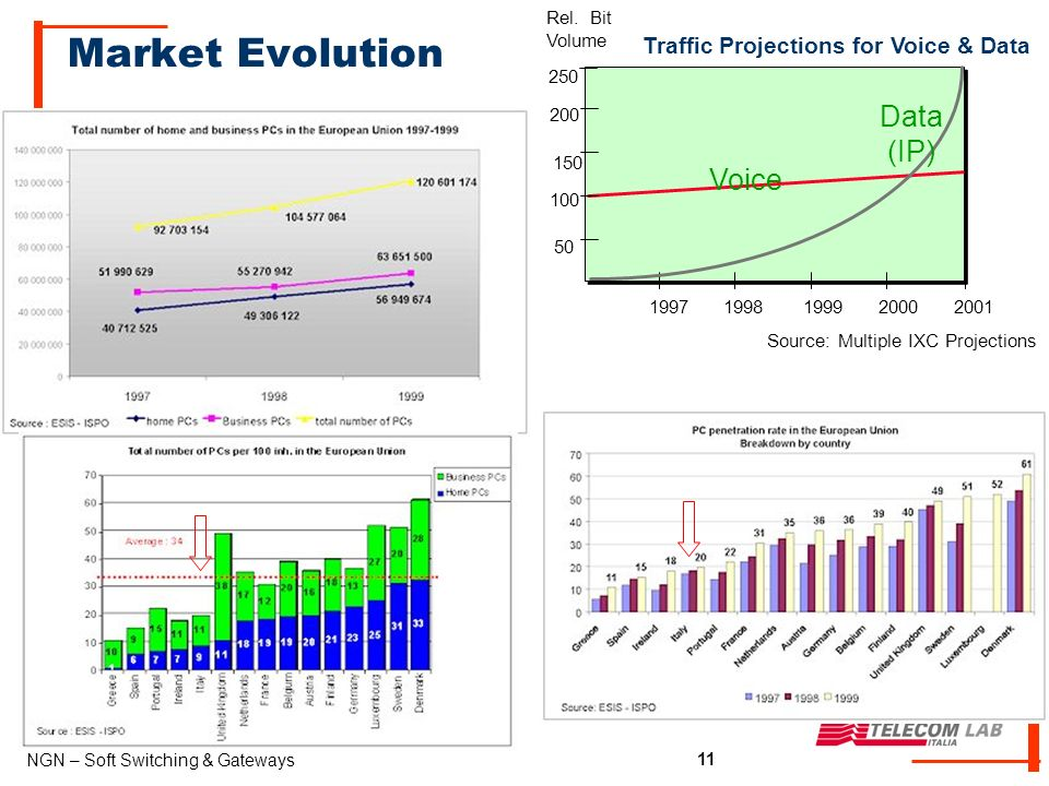 11 NGN – Soft Switching & Gateways 11 Market Evolution 250 200 150 100 50 19971998199920002001 Traffic Projections for Voice & Data Rel.