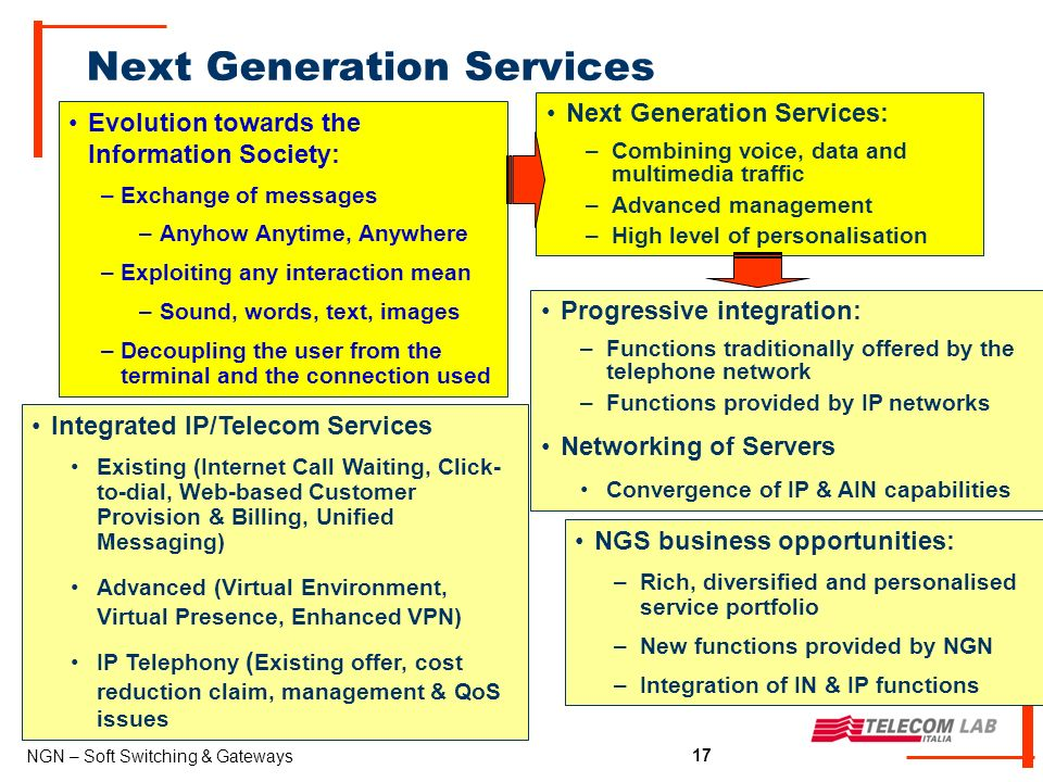 17 NGN – Soft Switching & Gateways 17 Next Generation Services Evolution towards the Information Society: –Exchange of messages –Anyhow Anytime, Anywhere –Exploiting any interaction mean –Sound, words, text, images –Decoupling the user from the terminal and the connection used Next Generation Services: –Combining voice, data and multimedia traffic –Advanced management –High level of personalisation Integrated IP/Telecom Services Existing (Internet Call Waiting, Click- to-dial, Web-based Customer Provision & Billing, Unified Messaging) Advanced (Virtual Environment, Virtual Presence, Enhanced VPN) IP Telephony ( Existing offer, cost reduction claim, management & QoS issues Progressive integration: –Functions traditionally offered by the telephone network –Functions provided by IP networks Networking of Servers Convergence of IP & AIN capabilities NGS business opportunities: –Rich, diversified and personalised service portfolio –New functions provided by NGN –Integration of IN & IP functions