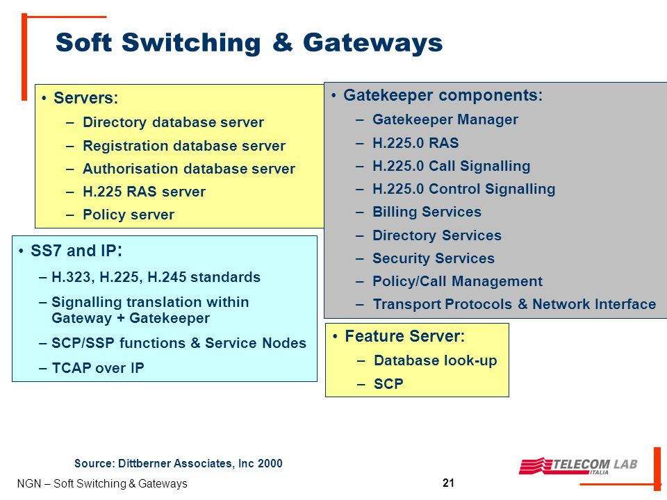 21 NGN – Soft Switching & Gateways 21 Soft Switching & Gateways Source: Dittberner Associates, Inc 2000 Servers: –Directory database server –Registration database server –Authorisation database server –H.225 RAS server –Policy server Gatekeeper components: –Gatekeeper Manager –H.225.0 RAS –H.225.0 Call Signalling –H.225.0 Control Signalling –Billing Services –Directory Services –Security Services –Policy/Call Management –Transport Protocols & Network Interface SS7 and IP : –H.323, H.225, H.245 standards –Signalling translation within Gateway + Gatekeeper –SCP/SSP functions & Service Nodes –TCAP over IP Feature Server: –Database look-up –SCP