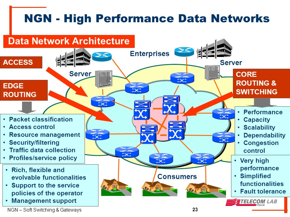23 NGN – Soft Switching & Gateways 23 NGN - High Performance Data Networks Enterprises Consumers ACCESS CORE ROUTING & SWITCHING EDGE ROUTING Server Performance Capacity Scalability Dependability Congestion control Packet classification Access control Resource management Security/filtering Traffic data collection Profiles/service policy Very high performance Simplified functionalities Fault tolerance Rich, flexible and evolvable functionalities Support to the service policies of the operator Management support Data Network Architecture