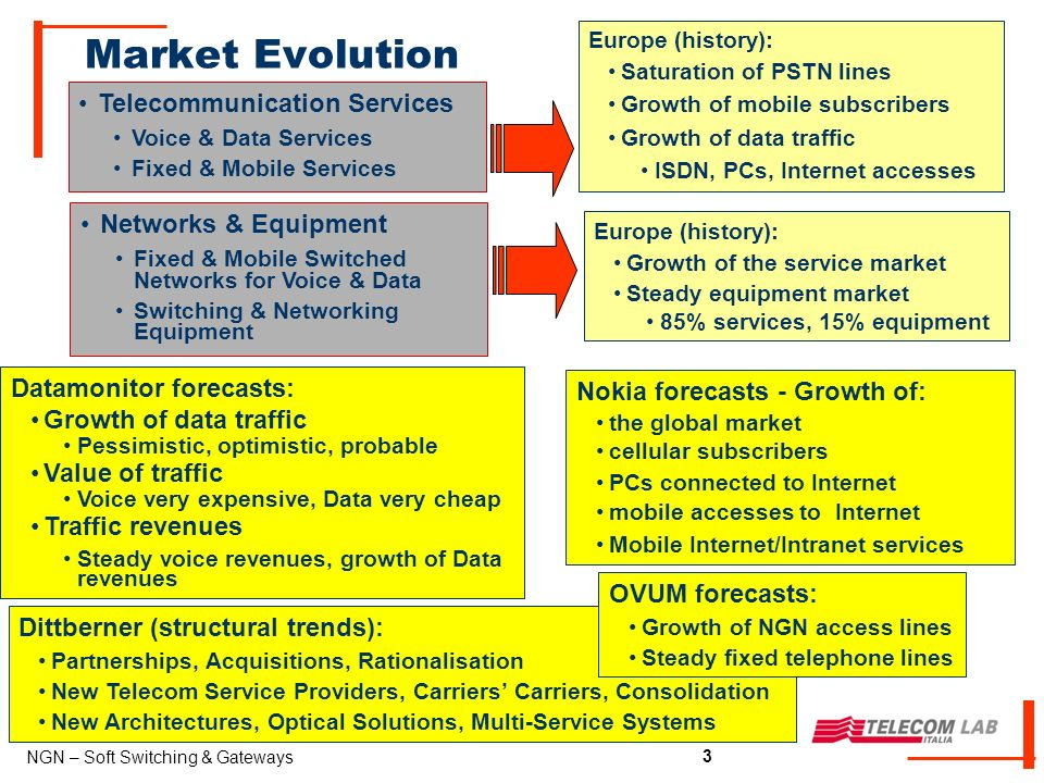 3 NGN – Soft Switching & Gateways 3 Market Evolution Telecommunication Services Voice & Data Services Fixed & Mobile Services Europe (history): Saturation of PSTN lines Growth of mobile subscribers Growth of data traffic ISDN, PCs, Internet accesses Europe (history): Growth of the service market Steady equipment market 85% services, 15% equipment Networks & Equipment Fixed & Mobile Switched Networks for Voice & Data Switching & Networking Equipment Datamonitor forecasts: Growth of data traffic Pessimistic, optimistic, probable Value of traffic Voice very expensive, Data very cheap Traffic revenues Steady voice revenues, growth of Data revenues Nokia forecasts - Growth of: the global market cellular subscribers PCs connected to Internet mobile accesses to Internet Mobile Internet/Intranet services Dittberner (structural trends): Partnerships, Acquisitions, Rationalisation New Telecom Service Providers, Carriers Carriers, Consolidation New Architectures, Optical Solutions, Multi-Service Systems OVUM forecasts: Growth of NGN access lines Steady fixed telephone lines