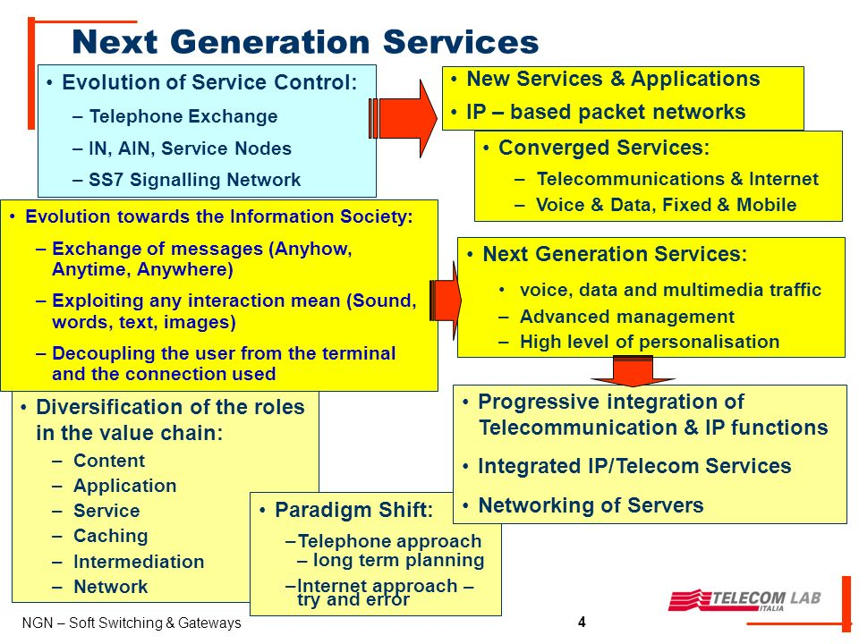 4 NGN – Soft Switching & Gateways 4 Next Generation Services Evolution of Service Control: –Telephone Exchange –IN, AIN, Service Nodes –SS7 Signalling Network Converged Services: –Telecommunications & Internet –Voice & Data, Fixed & Mobile New Services & Applications IP – based packet networks Diversification of the roles in the value chain: –Content –Application –Service –Caching –Intermediation –Network Paradigm Shift: –Telephone approach – long term planning –Internet approach – try and error Evolution towards the Information Society: –Exchange of messages (Anyhow, Anytime, Anywhere) –Exploiting any interaction mean (Sound, words, text, images) –Decoupling the user from the terminal and the connection used Next Generation Services: voice, data and multimedia traffic –Advanced management –High level of personalisation Progressive integration of Telecommunication & IP functions Integrated IP/Telecom Services Networking of Servers