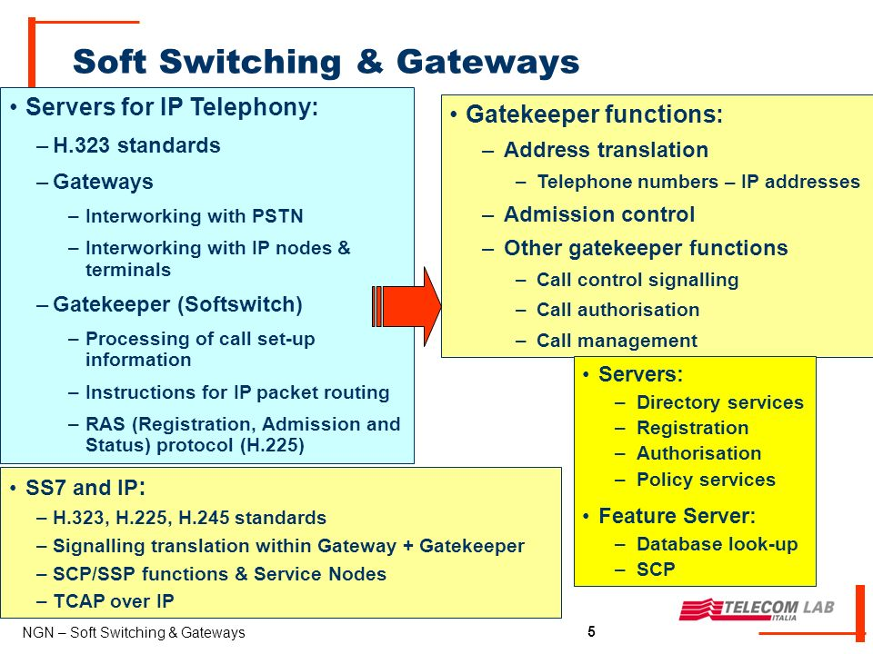 5 NGN – Soft Switching & Gateways 5 Soft Switching & Gateways Gatekeeper functions: –Address translation –Telephone numbers – IP addresses –Admission control –Other gatekeeper functions –Call control signalling –Call authorisation –Call management Servers: –Directory services –Registration –Authorisation –Policy services Feature Server: –Database look-up –SCP SS7 and IP : –H.323, H.225, H.245 standards –Signalling translation within Gateway + Gatekeeper –SCP/SSP functions & Service Nodes –TCAP over IP Servers for IP Telephony: –H.323 standards –Gateways –Interworking with PSTN –Interworking with IP nodes & terminals –Gatekeeper (Softswitch) –Processing of call set-up information –Instructions for IP packet routing –RAS (Registration, Admission and Status) protocol (H.225)
