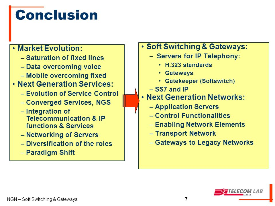 7 NGN – Soft Switching & Gateways 7 Conclusion Soft Switching & Gateways: – Servers for IP Telephony: H.323 standards Gateways Gatekeeper (Softswitch) –SS7 and IP Next Generation Networks: –Application Servers –Control Functionalities –Enabling Network Elements –Transport Network –Gateways to Legacy Networks Market Evolution: –Saturation of fixed lines –Data overcoming voice –Mobile overcoming fixed Next Generation Services: –Evolution of Service Control –Converged Services, NGS –Integration of Telecommunication & IP functions & Services –Networking of Servers –Diversification of the roles –Paradigm Shift