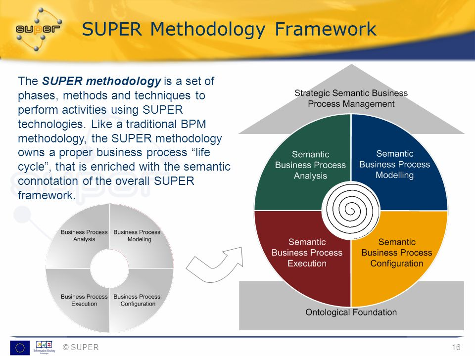© SUPER16 SUPER Methodology Framework The SUPER methodology is a set of phases, methods and techniques to perform activities using SUPER technologies.