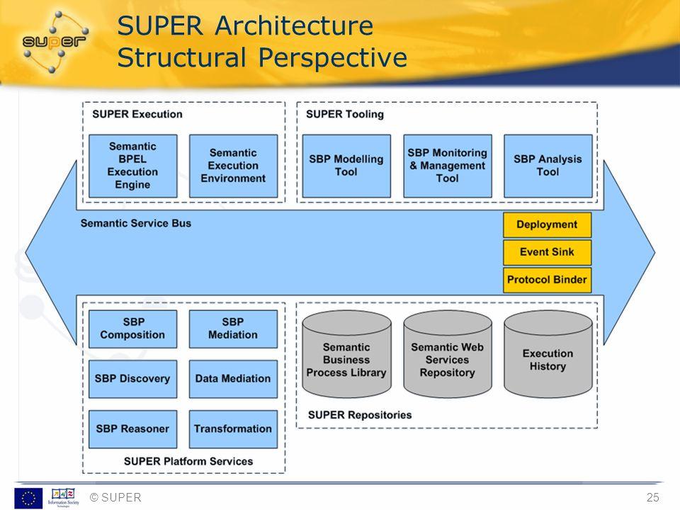 © SUPER25 SUPER Architecture Structural Perspective