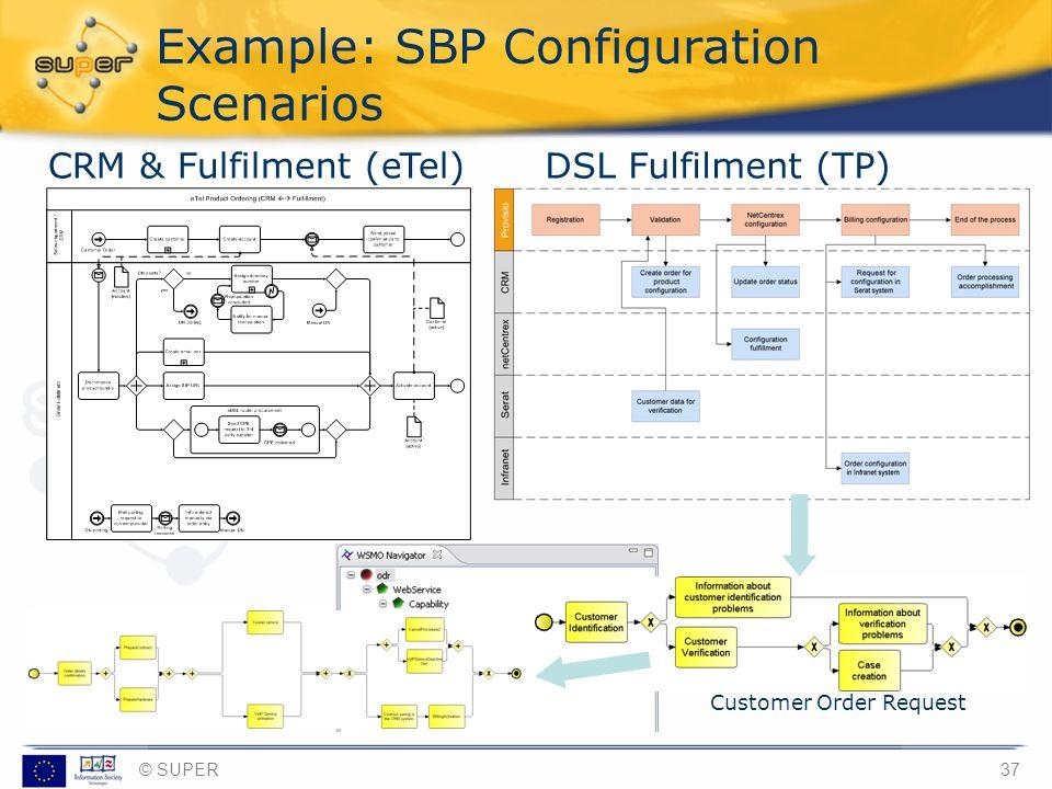 © SUPER37 Example: SBP Configuration Scenarios CRM & Fulfilment (eTel)DSL Fulfilment (TP) Customer Order Request