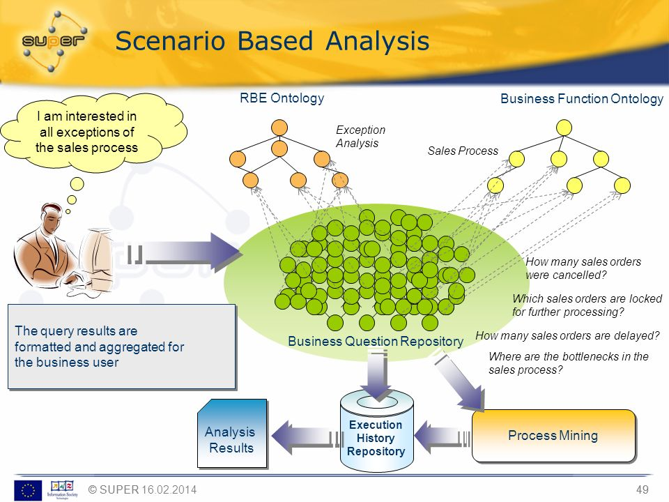 © SUPER49 © SUPER 16.02.2014 Business Question Repository Business Function Ontology RBE Ontology Sales Process Exception Analysis Scenario Based Anal