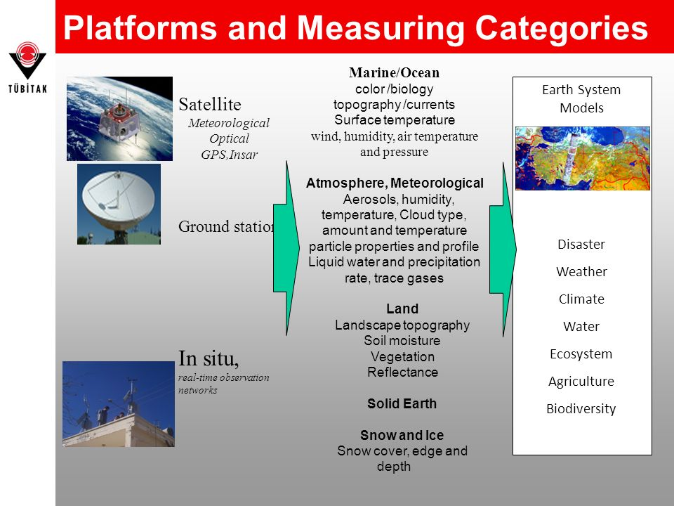Platforms and Measuring Categories Satellite Meteorological Optical GPS,Insar Ground station In situ, real-time observation networks Marine/Ocean colo