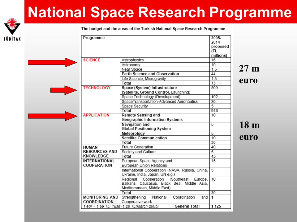 National Space Research Programme 27 m euro 18 m euro
