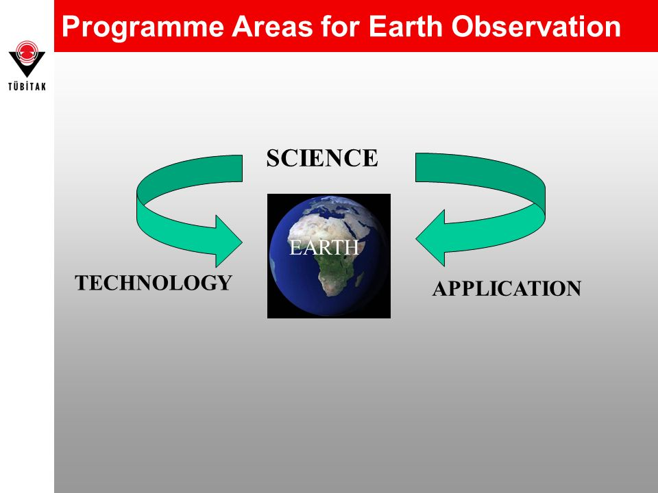 Programme Areas for Earth Observation SCIENCE TECHNOLOGY APPLICATION EARTH